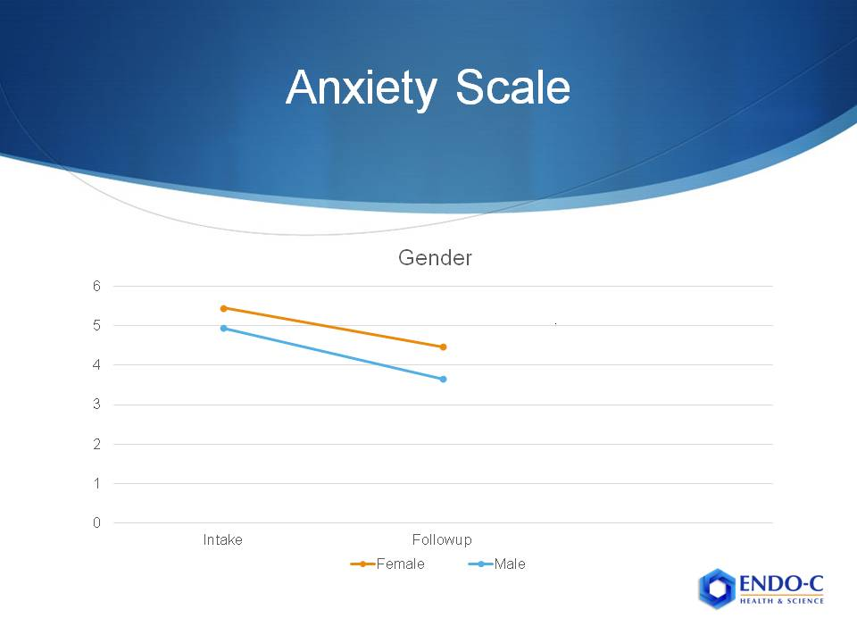 Graph of anxiety levels from CBD study