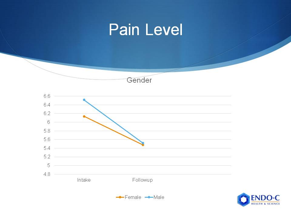 Graph of pain levels from CBD study